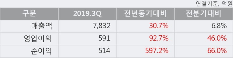 '카카오' 52주 신고가 경신, 2019.3Q, 매출액 7,832억(+30.7%), 영업이익 591억(+92.7%)