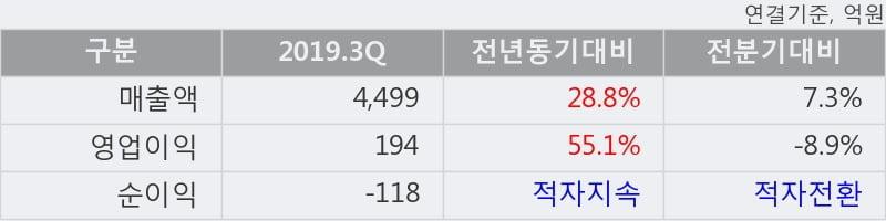 '두산건설' 5% 이상 상승, 단기·중기 이평선 정배열로 상승세