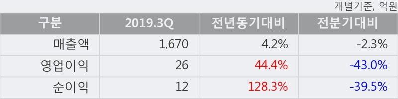 '제일약품' 5% 이상 상승, 주가 상승세, 단기 이평선 역배열 구간