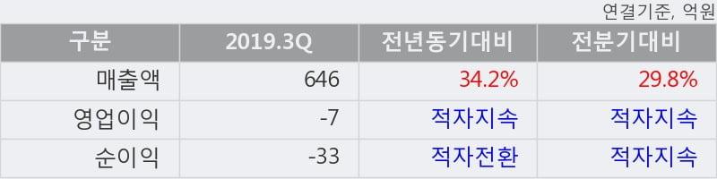 'STX중공업' 5% 이상 상승, 2019.3Q, 매출액 646억(+34.2%), 영업이익 -7억(적자지속)