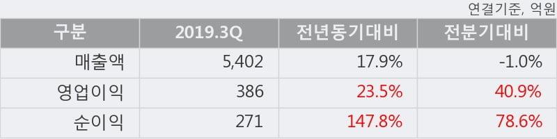 '롯데제과' 5% 이상 상승, 주가 상승세, 단기 이평선 역배열 구간