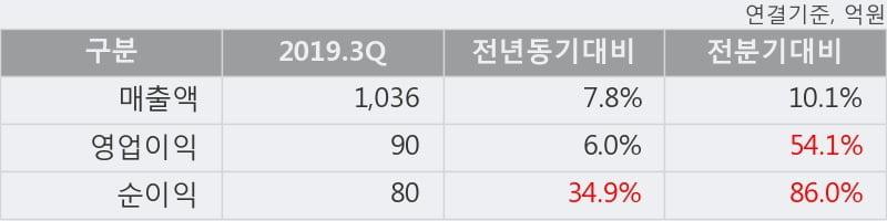 '해성디에스' 52주 신고가 경신, 2019.3Q, 매출액 1,036억(+7.8%), 영업이익 90억(+6.0%)