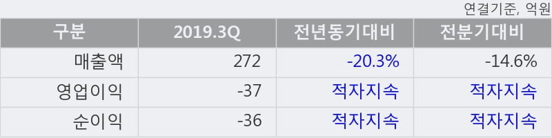 '한국화장품' 52주 신고가 경신, 단기·중기 이평선 정배열로 상승세