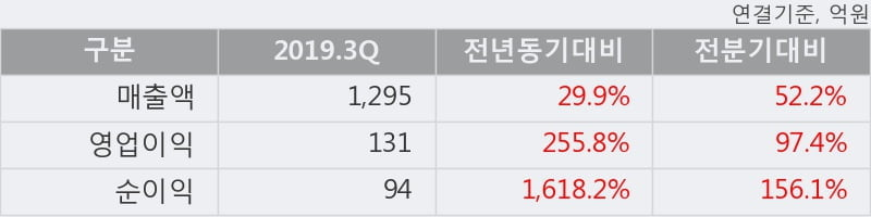 '켐트로닉스' 52주 신고가 경신, 2019.3Q, 매출액 1,295억(+29.9%), 영업이익 131억(+255.8%)