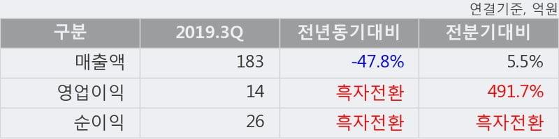 '영우디에스피' 52주 신고가 경신, 2019.3Q, 매출액 183억(-47.8%), 영업이익 14억(흑자전환)