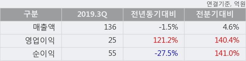 '덕산하이메탈' 52주 신고가 경신, 2019.3Q, 매출액 136억(-1.5%), 영업이익 25억(+121.2%)