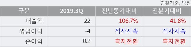 '프로스테믹스' 10% 이상 상승, 주가 20일 이평선 상회, 단기·중기 이평선 역배열