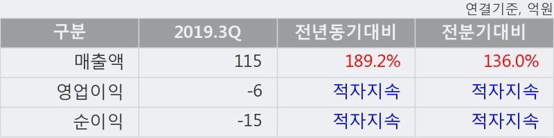 '큐로홀딩스' 상한가↑ 도달, 2019.3Q, 매출액 115억(+189.2%), 영업이익 -6억(적자지속)