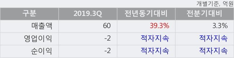 '동방선기' 52주 신고가 경신, 단기·중기 이평선 정배열로 상승세