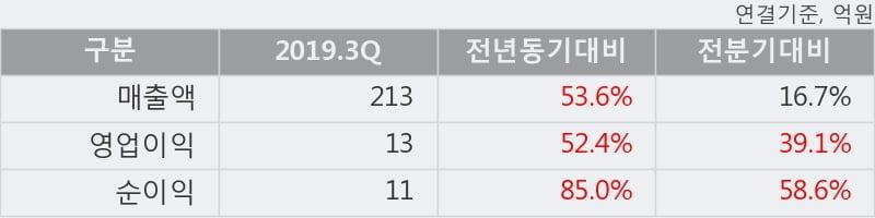 '하이즈항공' 상한가↑ 도달, 2019.3Q, 매출액 213억(+53.6%), 영업이익 13억(+52.4%)