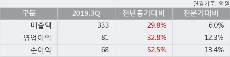 '비츠로셀' 52주 신고가 경신, 2019.3Q, 매출액 333억(+29.8%), 영업이익 81억(+32.8%)