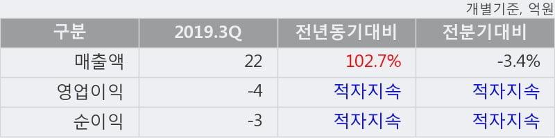 '나이벡' 상한가↑ 도달, 2019.3Q, 매출액 22억(+102.7%), 영업이익 -4억(적자지속)