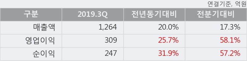 '메가스터디교육' 52주 신고가 경신, 2019.3Q, 매출액 1,264억(+20.0%), 영업이익 309억(+25.7%)