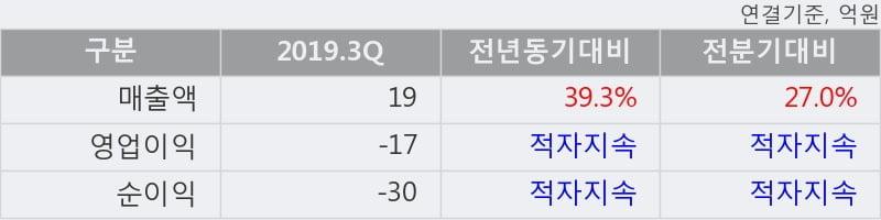 '퓨쳐켐' 52주 신고가 경신, 2019.3Q, 매출액 19억(+39.3%), 영업이익 -17억(적자지속)