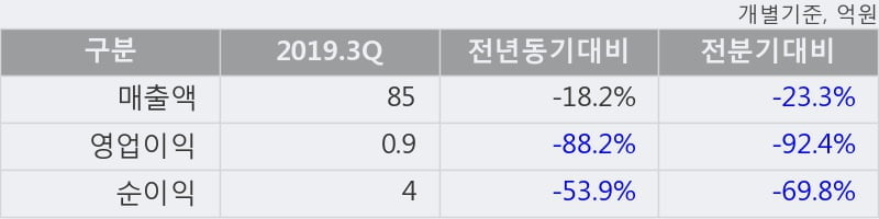 '서암기계공업' 10% 이상 상승, 주가 20일 이평선 상회, 단기·중기 이평선 역배열