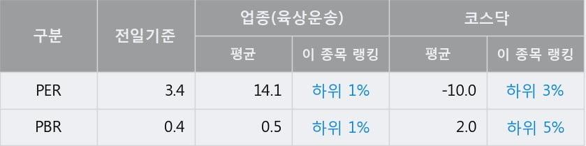 '유성티엔에스' 10% 이상 상승, 전일 종가 기준 PER 3.4배, PBR 0.4배, 업종대비 저PER