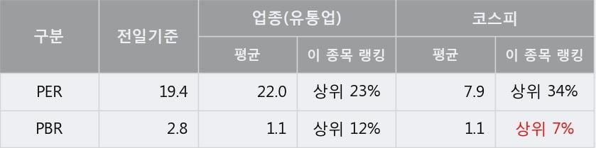 '신세계인터내셔날' 5% 이상 상승, 단기·중기 이평선 정배열로 상승세