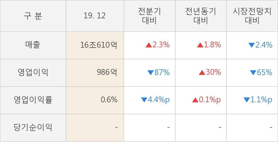 [잠정실적]LG전자, 작년 4Q 매출액 16조610억(+1.8%) 영업이익 986억(+30%) (연결)