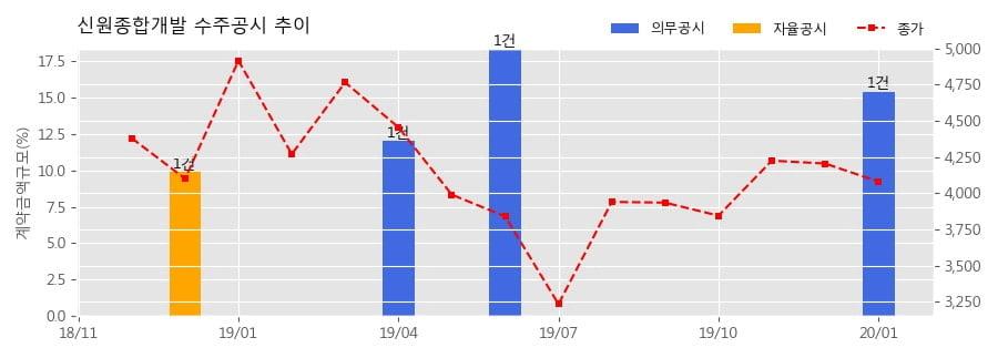 신원종합개발 수주공시 - 원익홀딩스 진위사업장 신축공사 339억원 (매출액대비 15.4%)