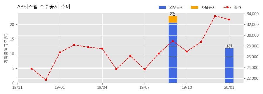 AP시스템 수주공시 - OLED 제조장비 847.7억원 (매출액대비 11.87%)