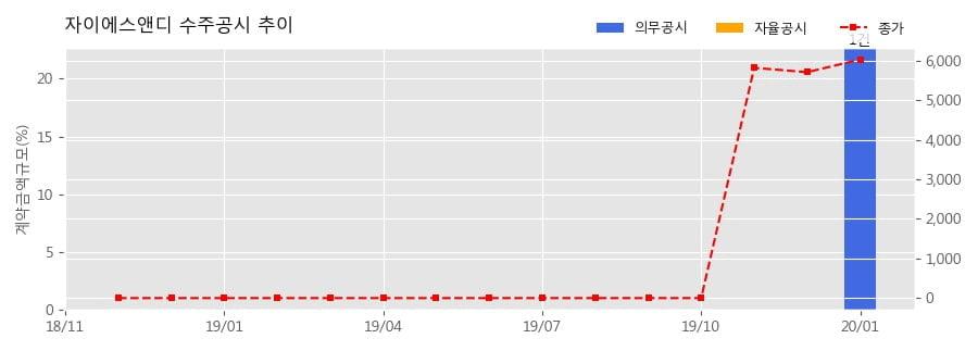 자이에스앤디 수주공시 - 수성동1가 가로주택정비사업 482.6억원 (매출액대비 22.69%)