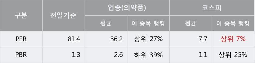 '일동제약' 5% 이상 상승, 주가 5일 이평선 상회, 단기·중기 이평선 역배열