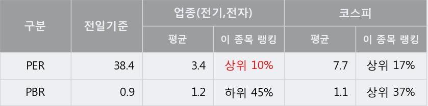 '광명전기' 5% 이상 상승, 주가 5일 이평선 상회, 단기·중기 이평선 역배열