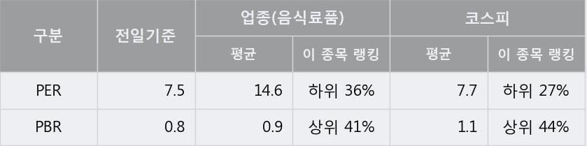 '크라운제과' 5% 이상 상승, 주가 상승세, 단기 이평선 역배열 구간