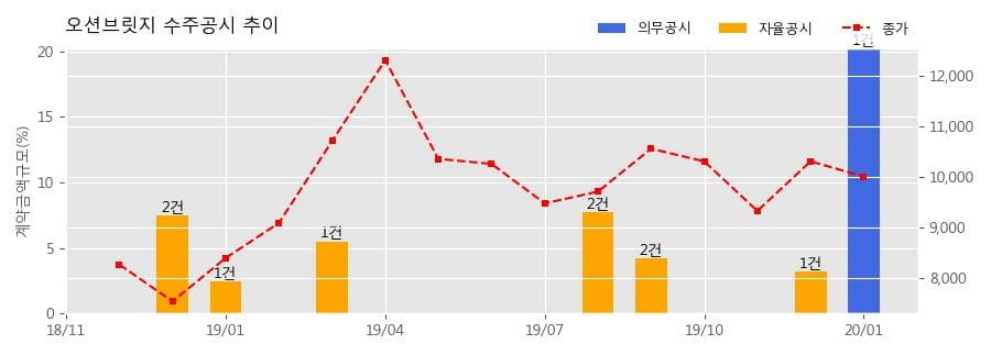 오션브릿지 수주공시 - 반도체 제조장비 공급계약 190.6억원 (매출액대비 20.23%)