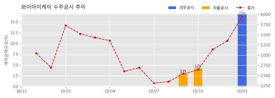 와이아이케이 수주공시 - 반도체검사장비 412.2억원 (매출액대비 17.0%)