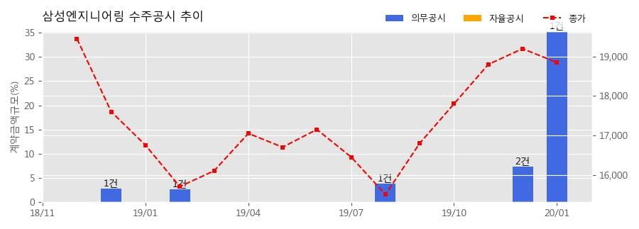 삼성엔지니어링 수주공시 - 알제리 Hassi Messaoud 정유 프로젝트 1.94조 (매출액대비 35.35%)