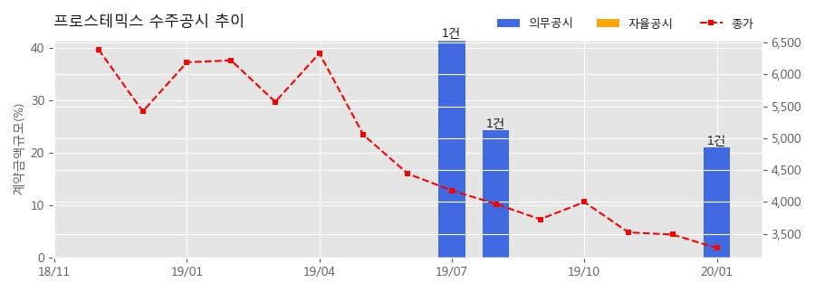프로스테믹스 수주공시 - SKIN CARE 등 공급계약 10억원 (매출액대비 21.14%)