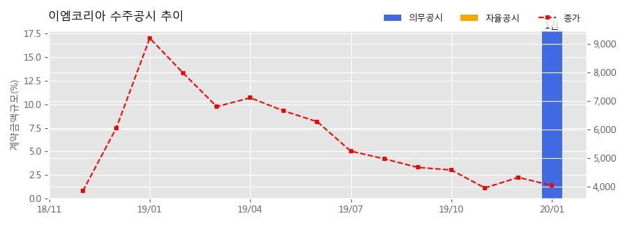 이엠코리아 수주공시 - ITER블랑켓 차폐블록 본제품 2차분 제작 191.4억원 (매출액대비 17.8%)