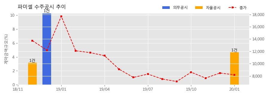 파미셀 수주공시 - 의약중간체 mPEG 13.3억원 (매출액대비 4.67%)
