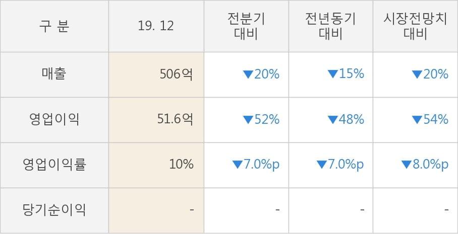 [잠정실적]고영, 작년 4Q 영업이익 51.6억원, 전년동기比 -48%↓... 영업이익률 대폭 하락 (연결)