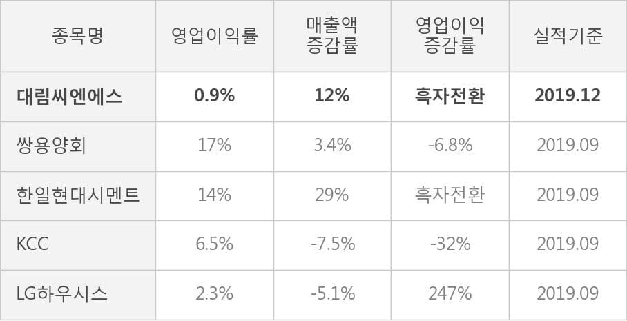 [잠정실적]대림씨엔에스, 작년 4Q 매출액 500억(+12%) 영업이익 4.7억(흑자전환) (개별)