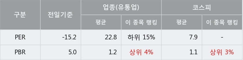 '한국화장품' 상한가↑ 도달, 단기·중기 이평선 정배열로 상승세