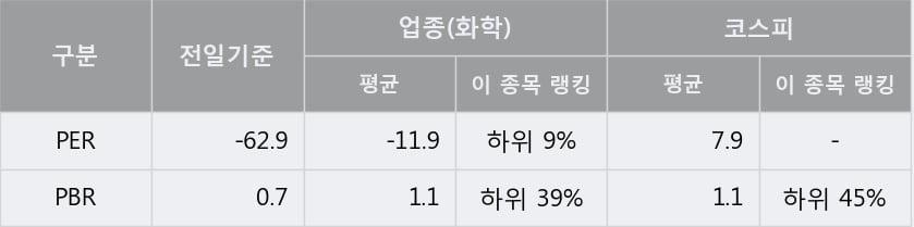 '덕성' 5% 이상 상승, 주가 60일 이평선 상회, 단기·중기 이평선 역배열