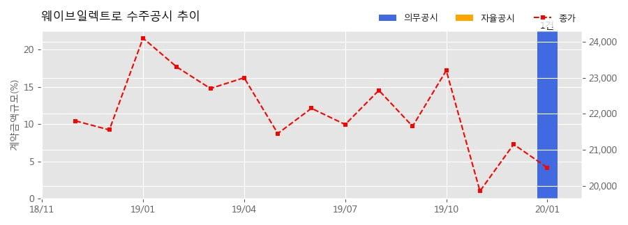 웨이브일렉트로 수주공시 - 현궁 3차 양산사업 108.3억원 (매출액대비 22.54%)