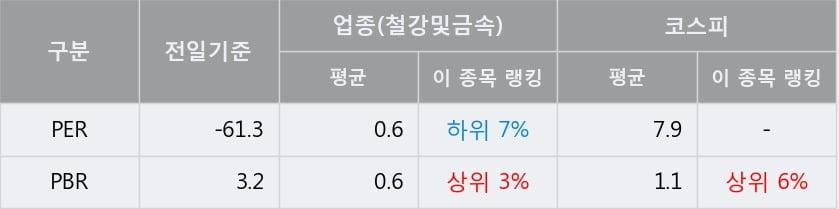 '대호에이엘' 5% 이상 상승, 주가 5일 이평선 상회, 단기·중기 이평선 역배열