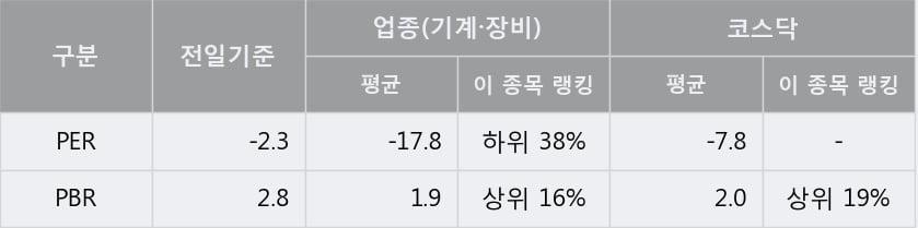 '상상인인더스트리' 10% 이상 상승, 주가 5일 이평선 상회, 단기·중기 이평선 역배열