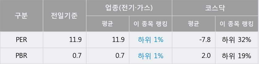 '지에스이' 10% 이상 상승, 단기·중기 이평선 정배열로 상승세