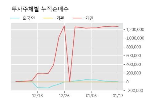 '상상인증권' 5% 이상 상승, 주가 20일 이평선 상회, 단기·중기 이평선 역배열