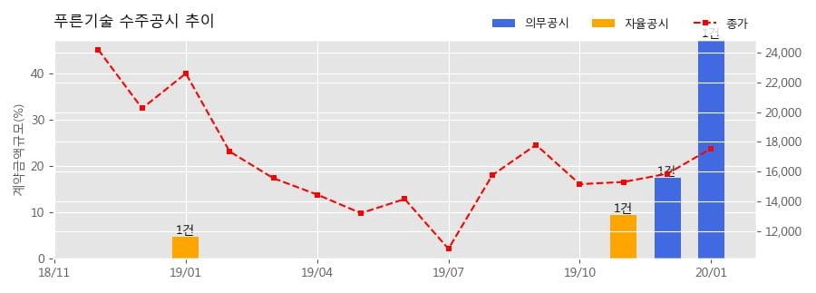 푸른기술 수주공시 - 무인주차장비 제품 공급 117.8억원 (매출액대비 47.2%)