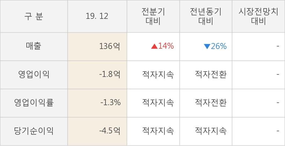 [잠정실적]한솔인티큐브, 작년 4Q 매출액 136억(-26%) 영업이익 -1.8억(적자전환) (개별)