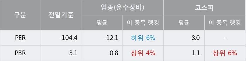 '대우부품' 5% 이상 상승, 주가 상승 중, 단기간 골든크로스 형성