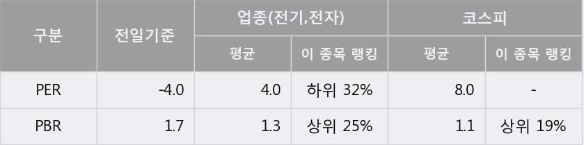 '일진디스플' 5% 이상 상승, 단기·중기 이평선 정배열로 상승세