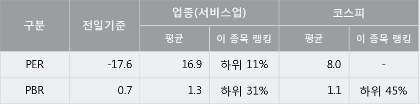 '용평리조트' 5% 이상 상승, 주가 상승 중, 단기간 골든크로스 형성