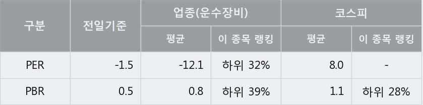 '쌍용차' 5% 이상 상승, 주가 20일 이평선 상회, 단기·중기 이평선 역배열