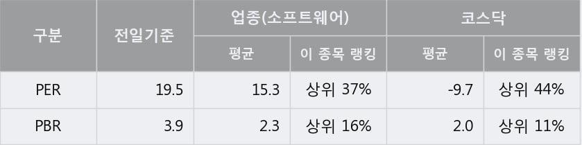 'NHN한국사이버결제' 52주 신고가 경신, 단기·중기 이평선 정배열로 상승세